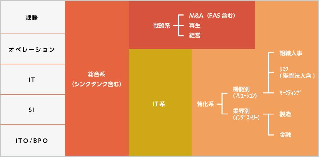 コンサルファーム分類のイメージ図